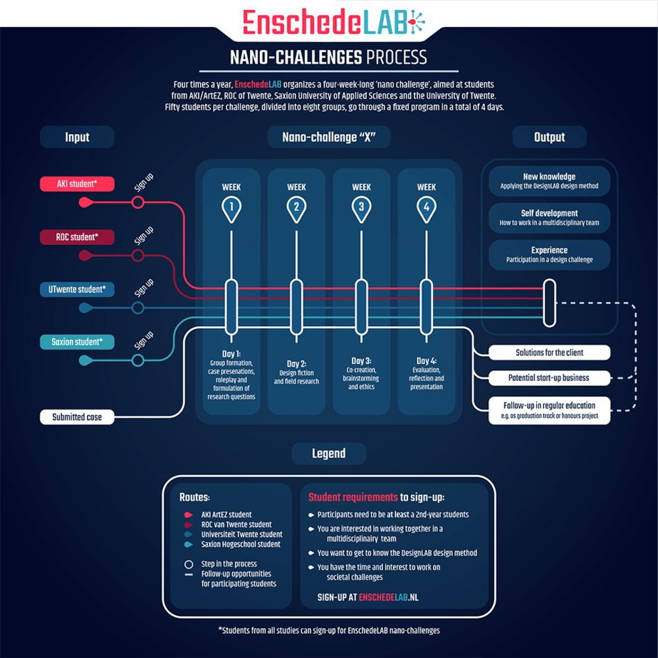 EnschedeLab_Infographic_small